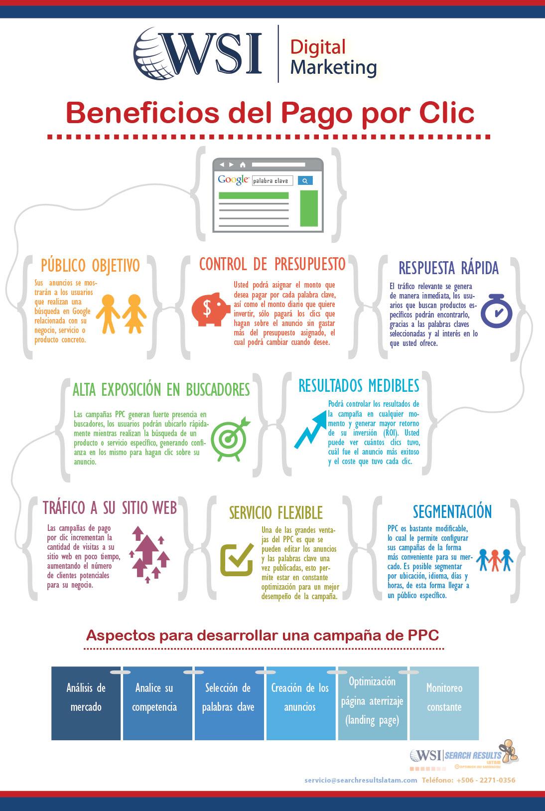 infografia-ppc